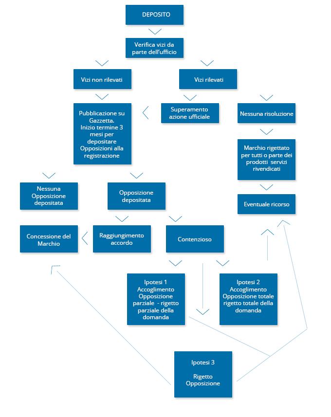 diagramma_step